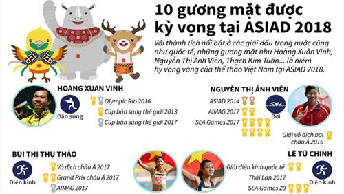 10 gương mặt được kỳ vọng tại ASIAD 2018